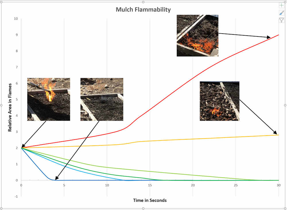 Fig 3 Flammability Chart with photos