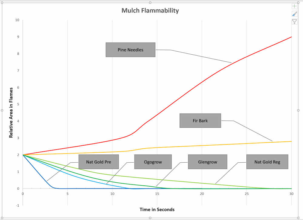 Flammability Chart #1